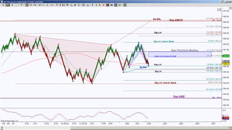 gold harmonic pattern spy gold and yen harmonic scenarios