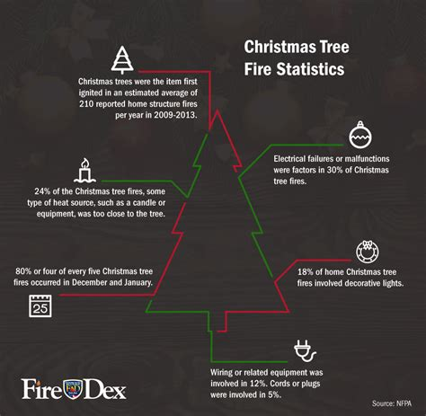 christmas tree fire statistics my blog