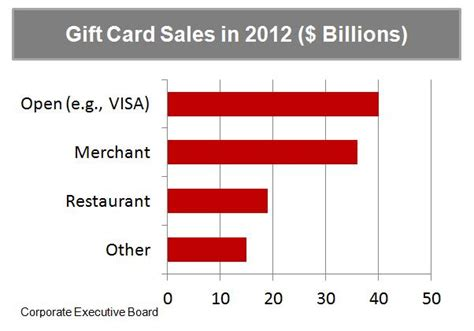 Gift Card Size - gift cards 110 billion sold in the us in 2012 consultant s mind