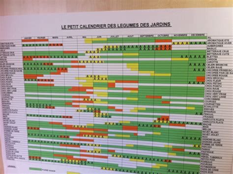 Crop Planning Spreadsheet by How To Make A Living From A 1 5 Acre Market Garden