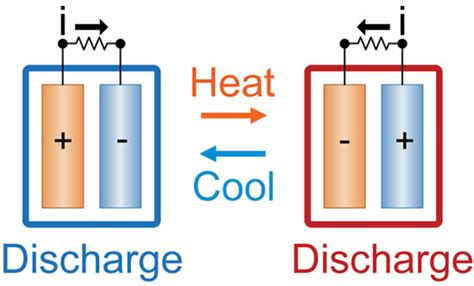 New Flat Energy flat battery new prototype turns waste heat into electricity