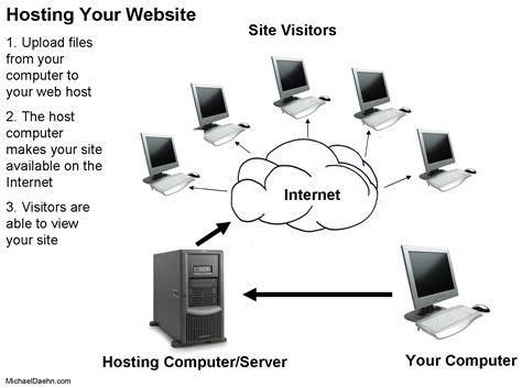 web hosting diagram unit 17 assigment website development