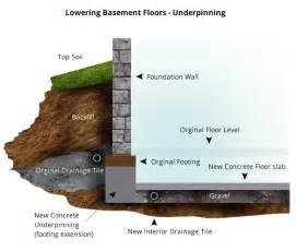 how to waterproof your basement