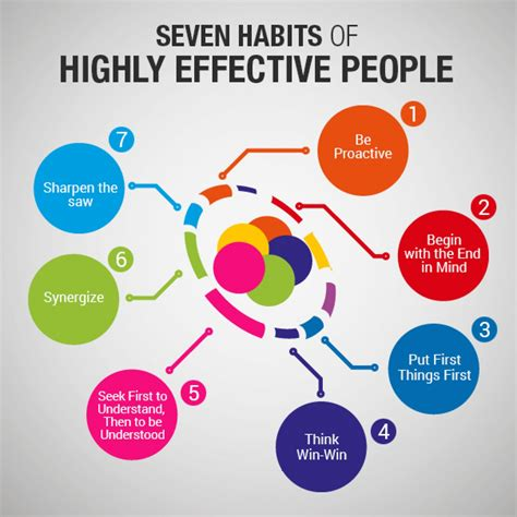 The 7 Habits Of Highly Effective By Stephen Rcovey seven habits of highly effective visual ly