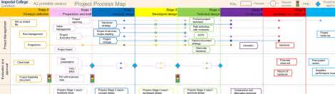 Free Process Mapping Template by Project Process Map Imperial College
