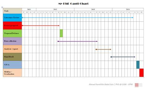 gantt chart dissertation 3 essay writing tips to and dissertation help