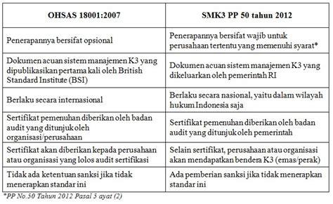 Melakukan Pemeriksaan Dan Pengujian Hasil Las Untuk Smk U95 antara ohsas dan smk3 iso center indonesia