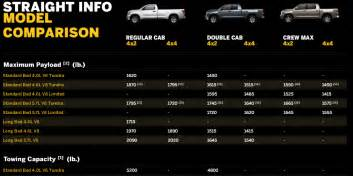 Toyota Tundra Bed Dimensions Including Mpg Pricing Price View Features Photos Buy