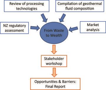 waste to wealth energy environment and sustainability books from waste to wealth research geothermal energy