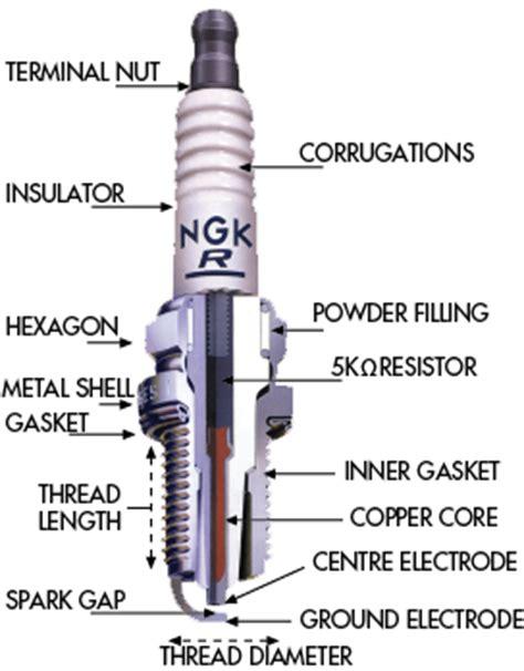 why use non resistor spark plugs resistor vs non resistor spark 28 images spark plugs resistor vs non resistor page 2