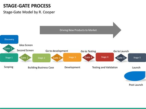stage gate templates stage gate process powerpoint template sketchbubble