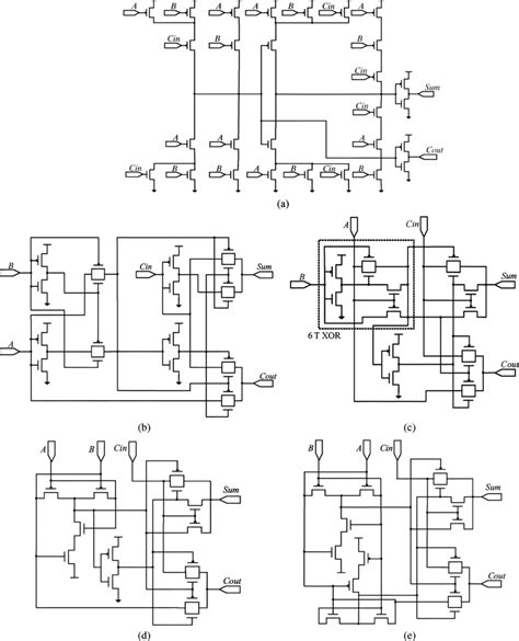 design cmos layout for transmission gate based latch high gate count full adder designs a static cmos full