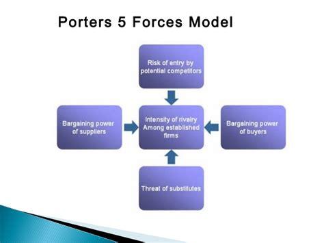 Famous Porter Five Forces Template Photos Resume Ideas Porters Five Model Ppt