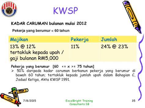 kwsp kadar caruman bulanan 4 bpp 604 business law edited 112 slides my april 18 2015