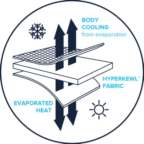 diagram to show evaporation cool horses aerochill cooling boots
