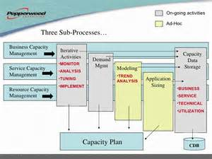 Itil Capacity Plan Template by Related Keywords Suggestions For Itil Capacity Planning