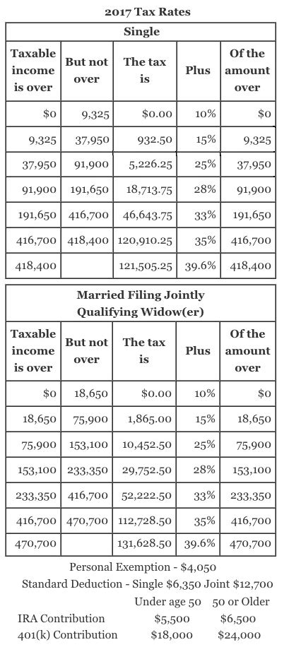 2017 federal tax tables 2017 tax table pictures to pin on pinsdaddy