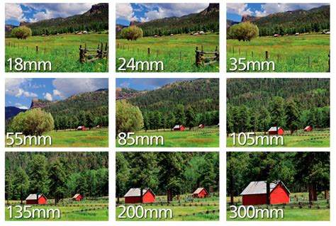 Landscape Photography Lens Focal Length Focal Length Understanding Zoom Lens Focal