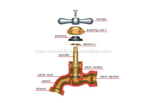 What Is A Faucet by House Plumbing Faucets Stem Faucet Image Visual Dictionary
