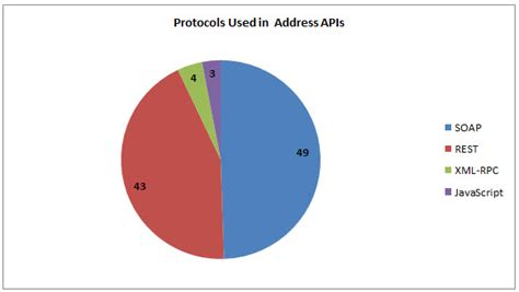 Free Geocode Lookup 82 Address Apis Maps Geocode Cloudmade Geocoding And Geocoder Programmableweb