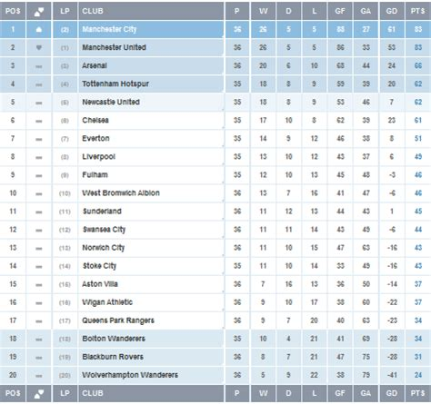 epl table division 3 wunpawng shingni epl standings table