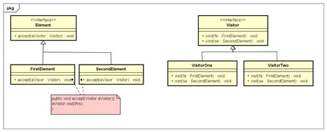 visitor pattern base class let s work together design pattern visitor pattern