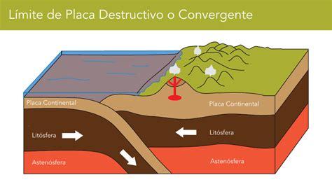 limites de friccion los sismos la tect 243 nica de placas descubriendo gal 225 pagos