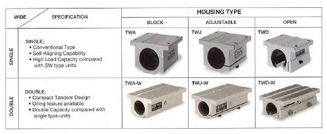 housing types item tw 12 op tw type linear motion bearings on emerson bearing