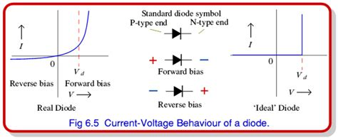 for a forward biased diode the barrier potential as temperature increases page3