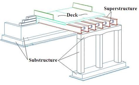 anchor roofing systems arizona structural elements of bridge