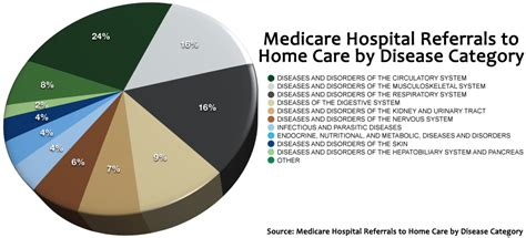 the most important diagnostic categories for home health