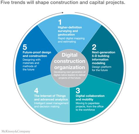 digital disruption the future of work skills leadership education and careers in a digital world books imagining construction s digital future mckinsey company