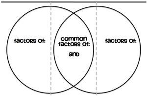 venn diagram foldable printable venn diagram gcf foldable tothesquareinch