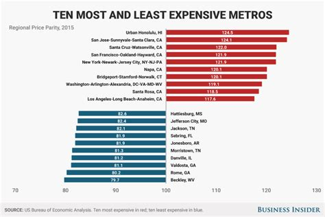 least expensive place to live in usa the most and least expensive places to live in america