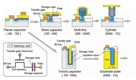 dram capacitor transistors why does a dram cell necessarily contain a capacitor electrical engineering