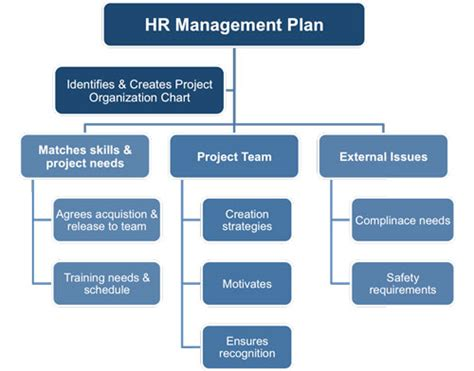 human resource management plan template human resources management plan template