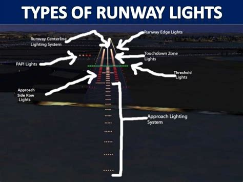 airport lighting diagram navigation guidance and