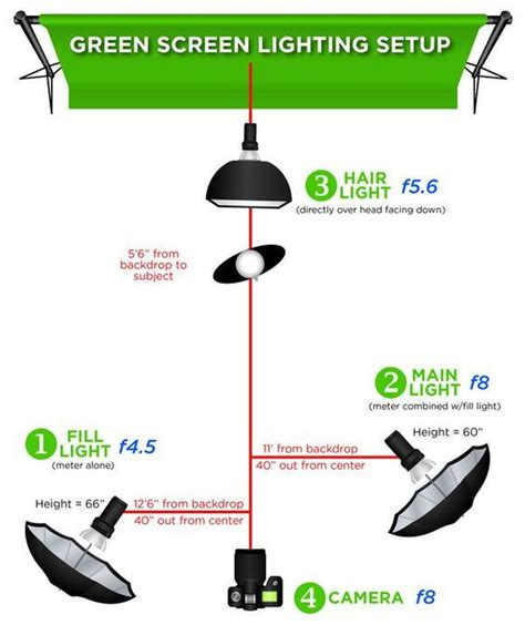 lighting for green screen photography green screen lighting green screen for professional