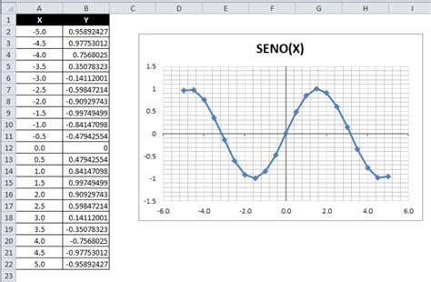 c mo graficar cuadros para ni os de preescolar ehow en graficar funciones matem 225 ticas en excel excel total