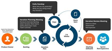 agile software development process diagram agile methodology diagram 28 images agile methodology