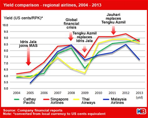 airasia yield management system malaysia airlines can gain lots from revenue management