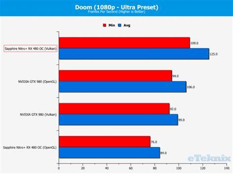 sapphire nitro rx 480 vs gtx 1060 review de la sapphire nitro rx 480 toco es lo esperado