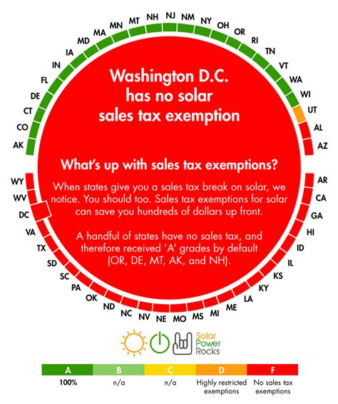 what is washington state sales tax washington d c solar power for your house rebates tax