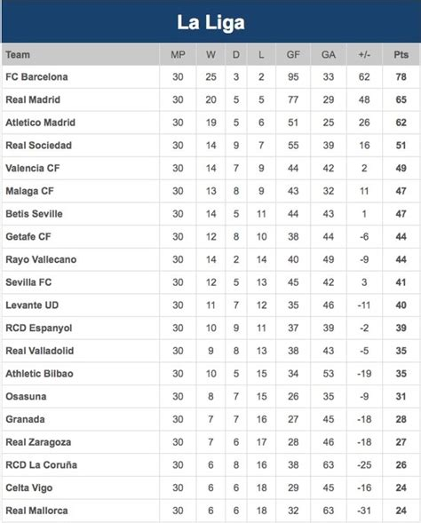 last year la liga table pin by footballticketsbarcelona on fc barcelona