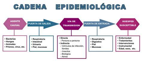 cadena epidemiologica tetanos celadores online de instituciones sanitarias tema 30