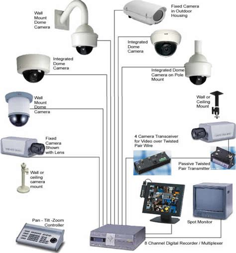how to choose a cctv outdoor indoor