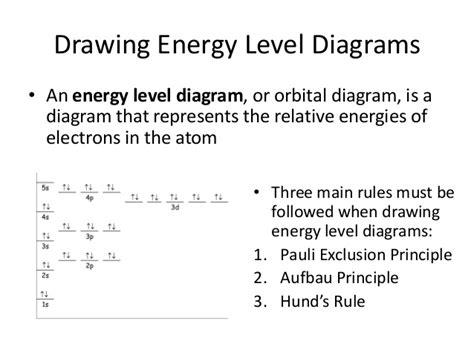 draw energy level diagram 35 atomicstructureandtheperiodictable
