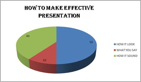 How To Create An Effective Smass How To Make A Presentation