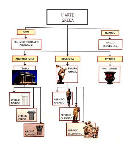 arte greca vasi oltre 25 fantastiche idee su arte greca su