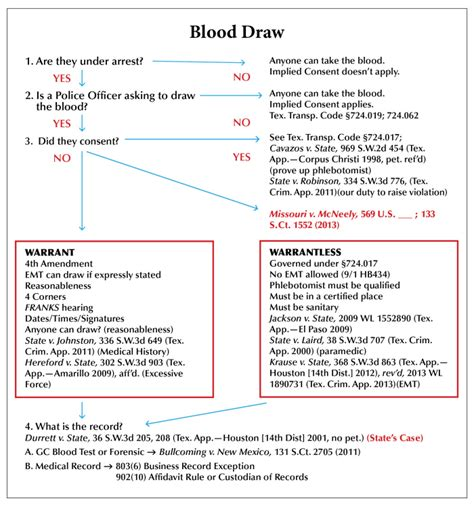 Search Warrant Define Drawing The Blood Test From A Dwi Voice For The Defense